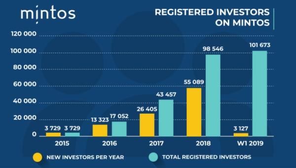 investisseurs mintos