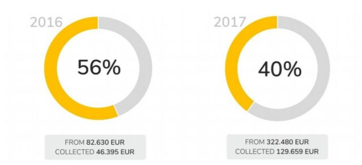 Till today Finbee has recovered and paid out to their investors 56.15% of invested money in loans that defaulted in 2016 and 40.21% of invested money into loans that defaulted in 2017. Debt collection process is not over, so recovered amount will grow in the future.