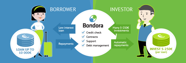 Bondora was established in 2009 (post financial crisis) and has been one of the faster growing crowdlending platforms. With currently 288.000 customers (borrowers) and approaching 35.000 investors (lenders), it has issued over €123mio in loans.