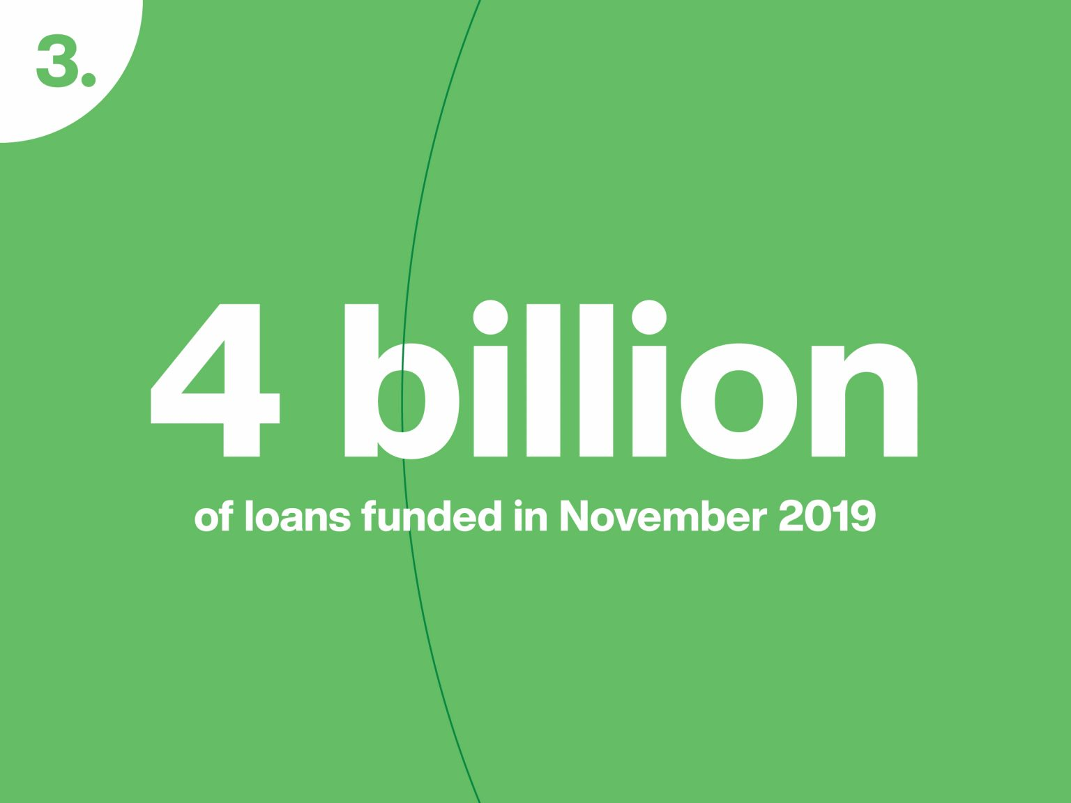 After reaching the first billion euros funded in loans on Mintos in August 2018, the next three milestones came in 2019: EUR 2 billion of loans funded in April, EUR 3 billion in August, and EUR 4 billion in November. This impressive growth rate illustrates not only demand for the Mintos service, but overall growing interest in investing in loans among individual investors globally.