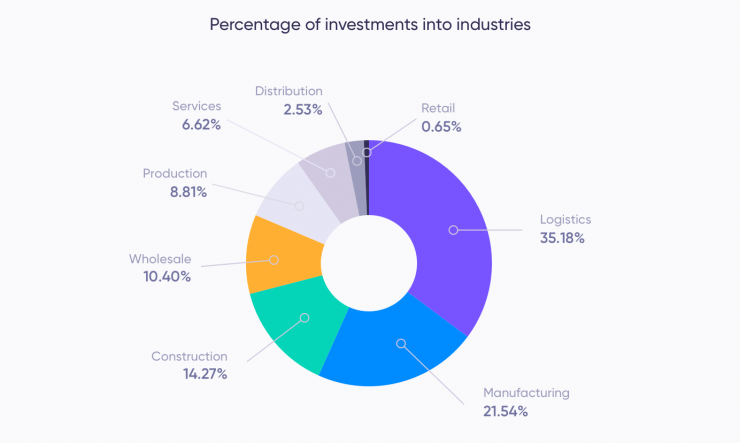 Investors could invest in the assets from 8 industries in January. Debitum Network expects to increase the number to 15 with the onboarding of new loan originators.